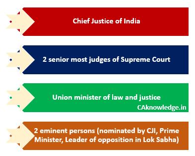 Collegium system of Appointing judges