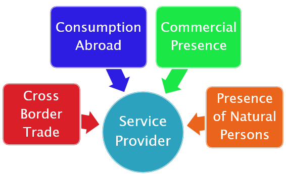 Definition of 'Service' & 'Service Provider' Under Foreign Trade Policy