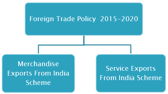 Foreign Trade Policy 2015-2020