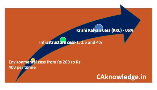 Krishi kalyan cess & Infrastructure cess