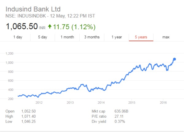 Indusind Bank Stock CAknowledge