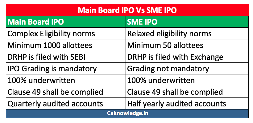Main board IPO and SME IPO