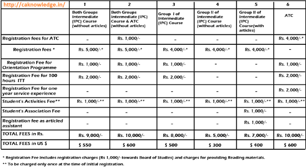 IPCC Fees Structure CAknowledge.in