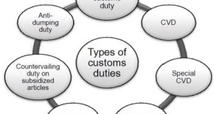 Types of Customs Duty, Types of Duties under Customs