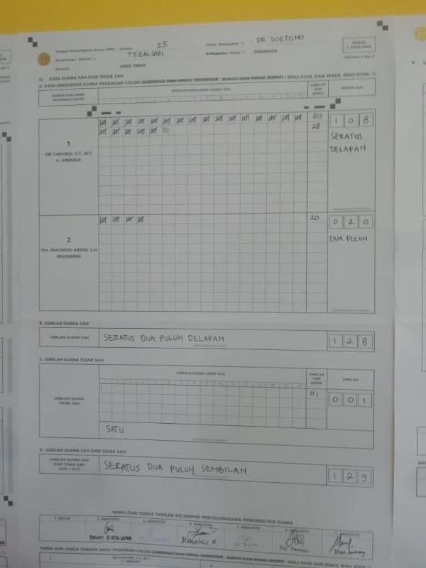 Hasil rekapitulasi perhitungan suara di TPS tempat Machfud Mujiaman