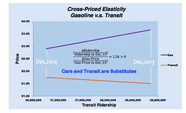 Do Gas Prices Impact Transit Ridership? Sure  But There's