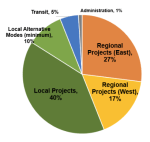 Expenditure Plan for Measure V, Merced County. Source: Measure M factsheet