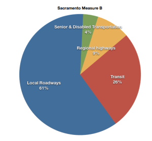 Sacramento's Measure B puts the lion's share of its revenues towards local streets and roads, which may include complete streets elements.