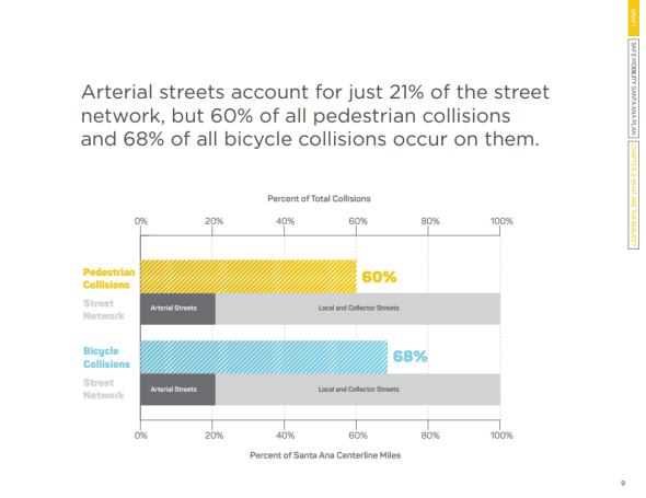Arterial streets account for 60 percent of all pedestrian collisions and 68 percent of all bicycle collisions. Credit: Draft Safe Mobility Santa Ana plan
