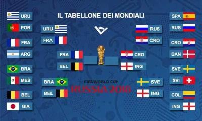 tabellone semifinali mondiali russia 2018 calciodangolo