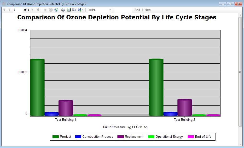 Ozone Depletion Potential