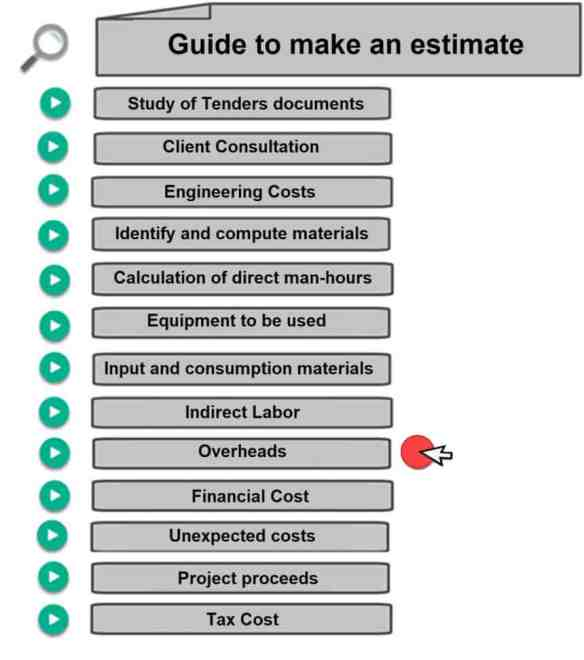 Calculate Man Hours - How to Calculate Overhead Costs