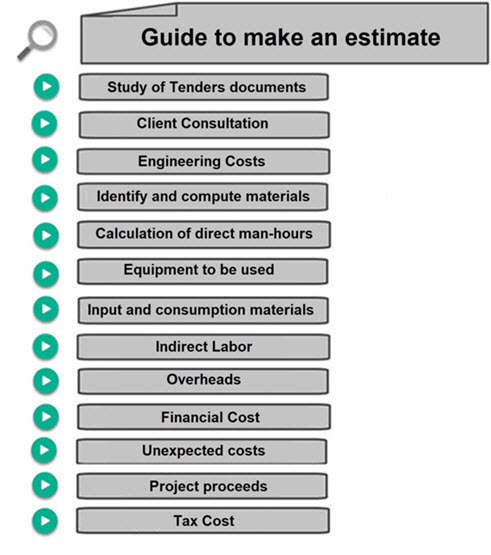 How to Estimate Budgets | Calculate Man Hours