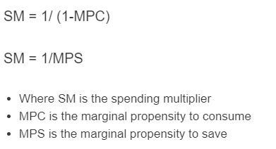 spending multiplier formula