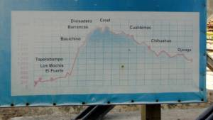 elevation chart in metres