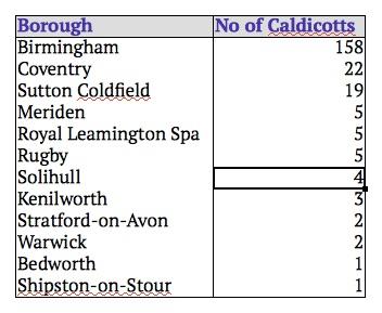 Warwickshire Caldicott Distribution Image