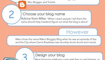 How to Start a blog infographic edited