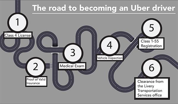 Uber Infographic online copy copy