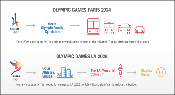 Olympic Games Paris