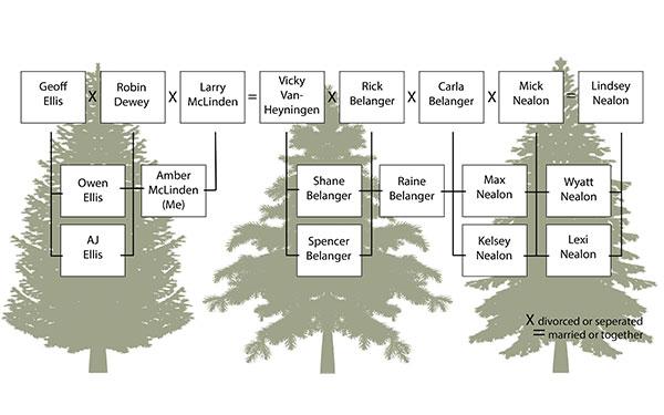 McLinden familytree