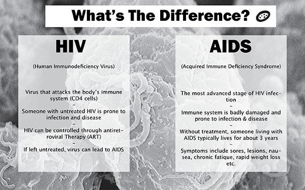 main HIVand AIDSGraphic