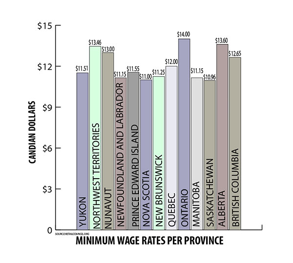 Most of the provinces have minimum wage increases planned in the near future. Graph by Casey Richardson.