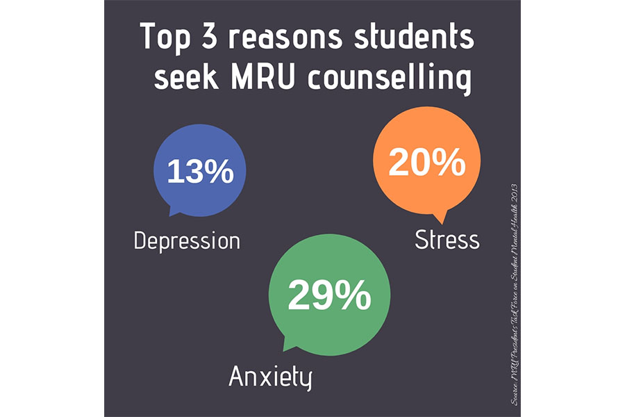 Counselling in numbers