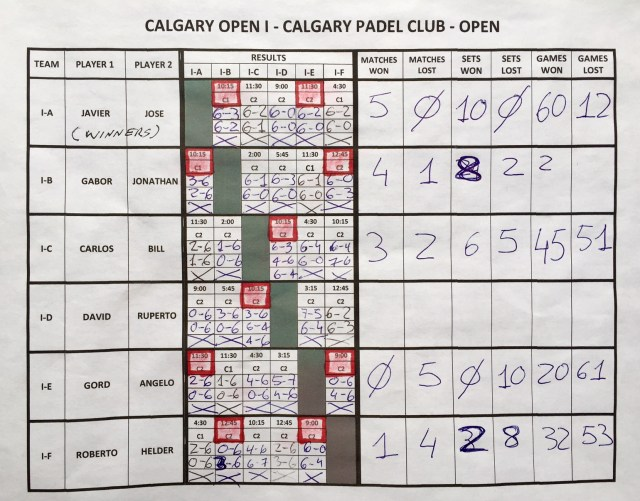 2017 Calgary Open Padel Tournament OPEN section results
