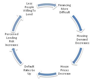 Credit Cycle - DownwardSpiral