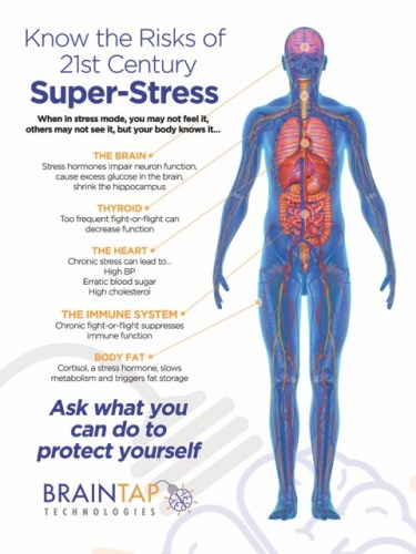 Poster 21st Century Super Stress
