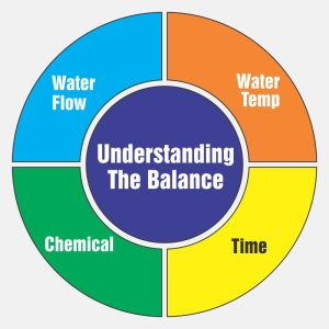 Understanding the cleaning balance