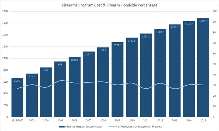 gun control cost canada