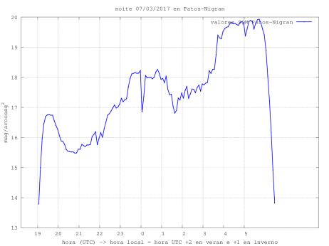 medidas_SQM_SQM_20170307_