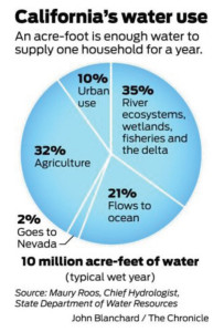 California drought puzzle- store or conserve more water