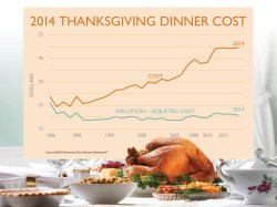 Cost of Thanksgiving Dinner Rises, But is Still Under $50 For 10 People