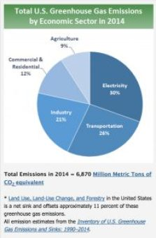 U.S. Greenhouse Gas Emissions (Source: EPA) https://www.epa.gov/ghgemissions/sources-greenhouse-gas-emissions