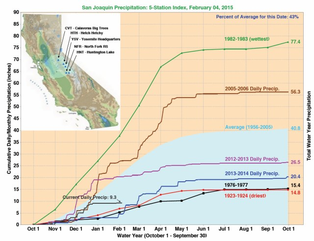 For updates, click here. Source: California Department of Water Resources