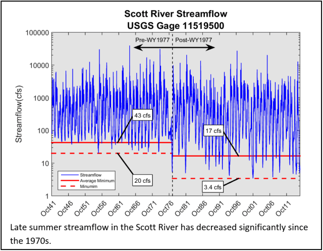 Figure 1: Late summer streamflow in the Scott River has decreased significantly since the 1970s.