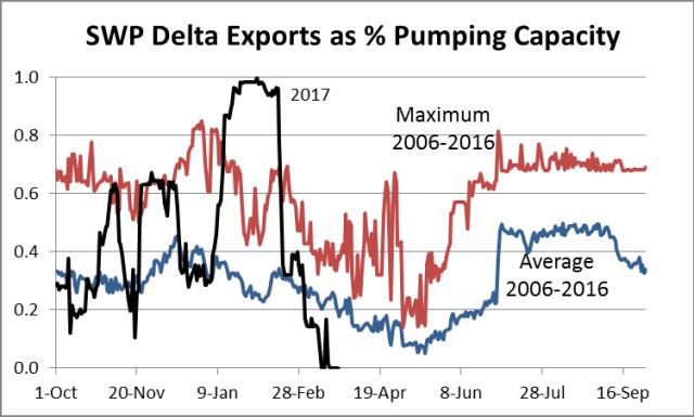 Maximum SWP exports