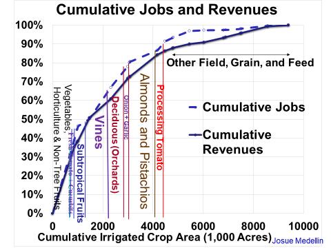 Cumulative jobs