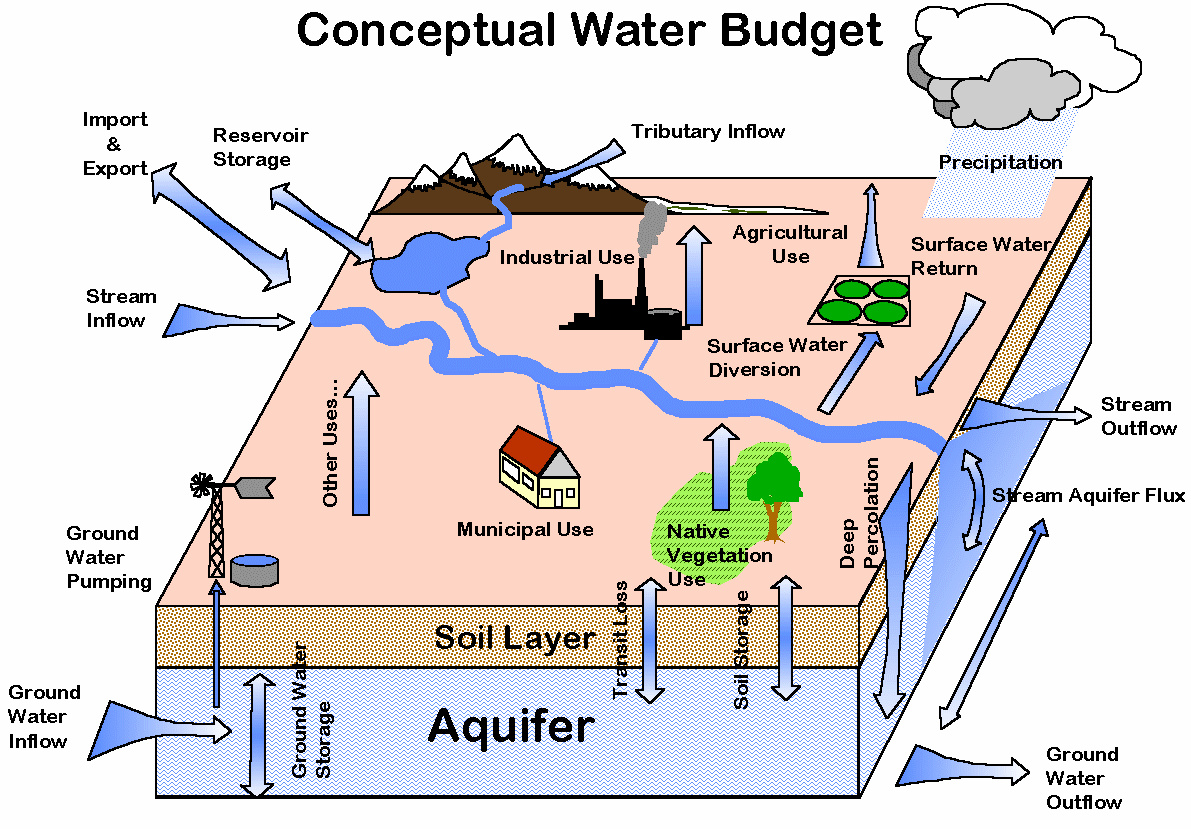 Keeping Accounts For Groundwater Sustainability