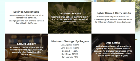 Breakdown of pricing and savings with Medical marijuana recommendation MMJ Dr referral