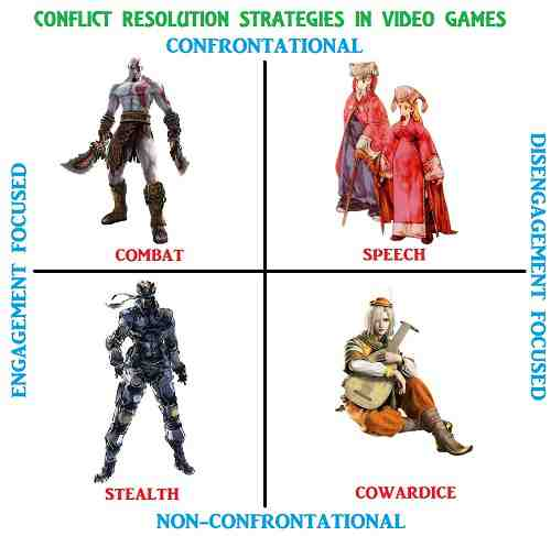 Conflict Resolution Chart Video Games