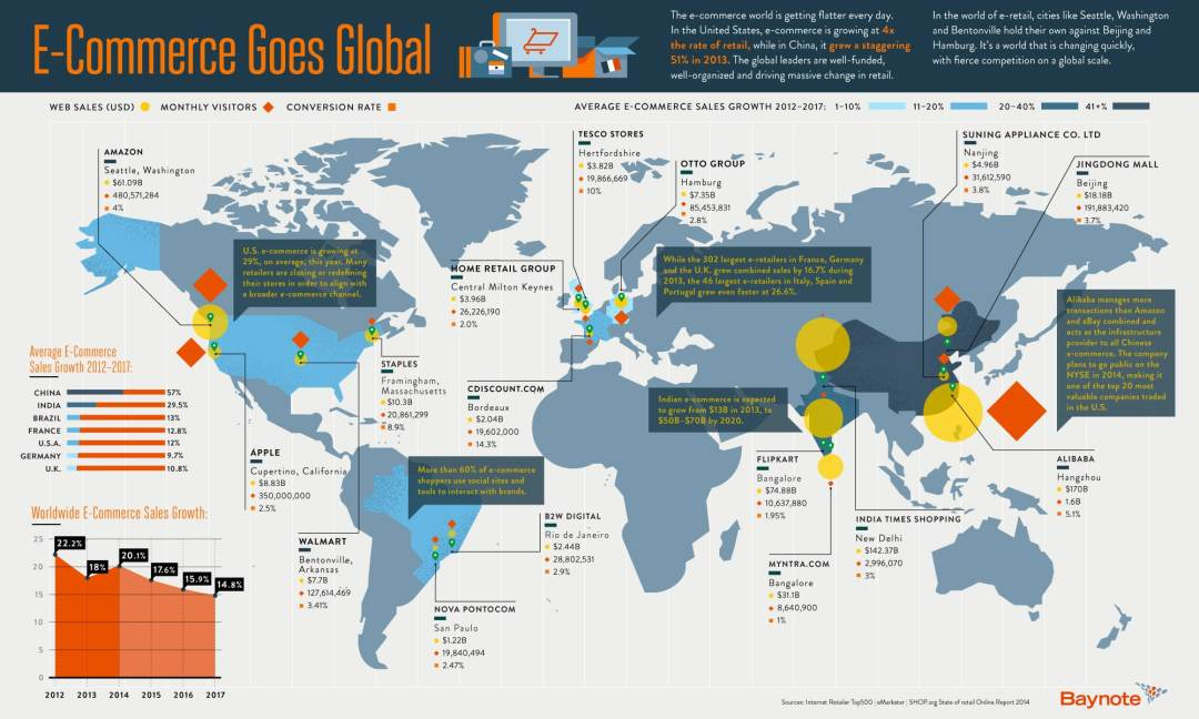 1397582659-where-ecommerce-booming-hint-think-outside-us-infographic