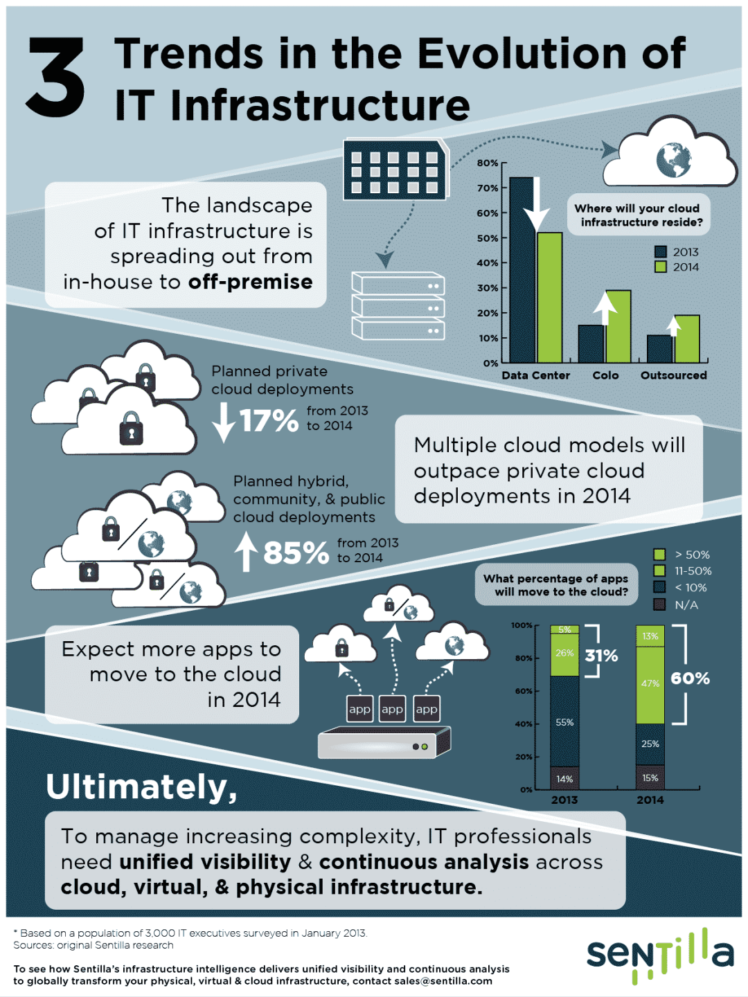 3-trends-in-the-evolution-of-it-infrastructure