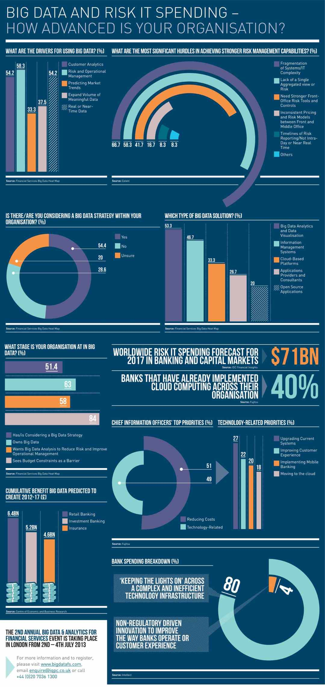 bds_20141120194841_Big-Data-And-Risk-IT-Spending-Infographic (1)