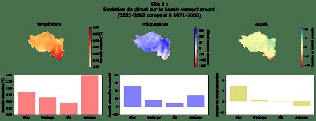 Evolution de l'aridité sur un bassin versant en tenant compte du changement climatique