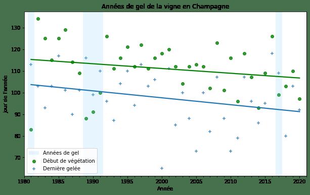 calcul des années de gel de la vigne en champagne à partir de la température