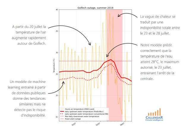 prévision de la disponibilité et de la production d'électricité d'une centrale nucléaire en fonction de la météo