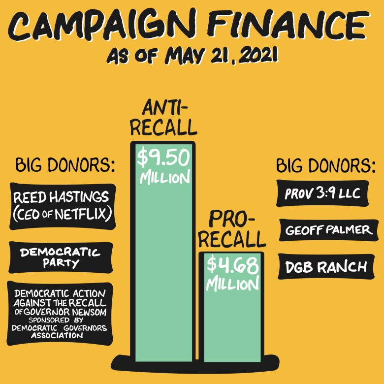 As of May 21, 2021, anti-recall forces raised more than twice as much as recall election proponents